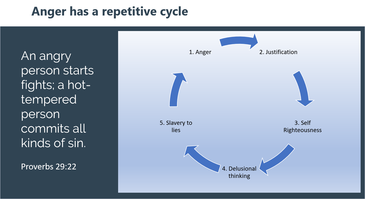 Anger has a repetitive cycle